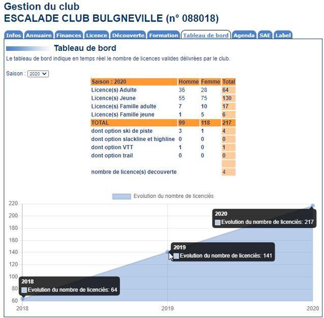 Progression-du-Club-2019-2020